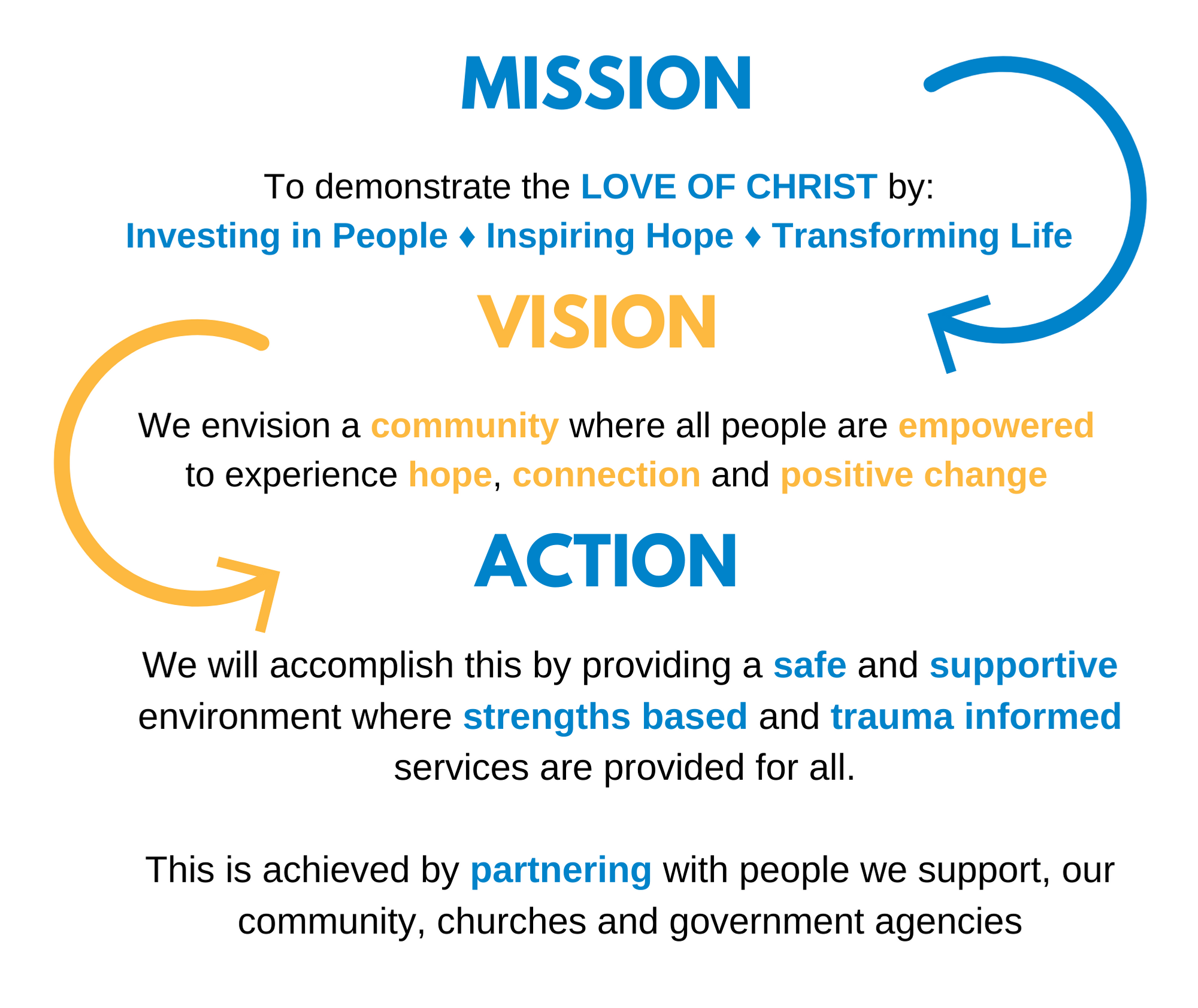 """Graphic containing Ray of Hope's mission statement - there are three distinct headings reading, """"Mission: To demonstrate the LOVE OF CHRIST by: Investing in People, Inspiring Hope, Transforming Life"""", """"Vision: We envision a community where all people are empowered to experience hope, connection and positive change"""" and """"Action: We will accomplish this by providing a safe and supportive environment where strengths based and trauma informed services are provided for all. This is achieved by partnering with people we support, our community, churches and government agencies"""", with curved arrows between each heading."""